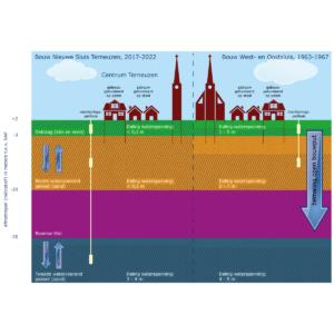 Sassevaart-grondwateronttrekking